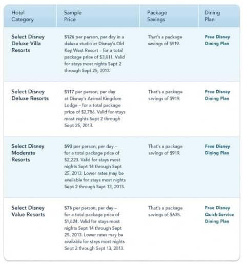 Free Disney Dining Dates 2013