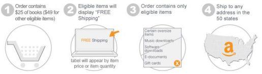Amazon Free Super Saver Shipping