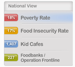Child Hunger Ends Here National Statistics