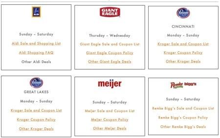 Weekly Grocery Sales