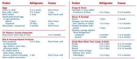 FDA Food Guidelines